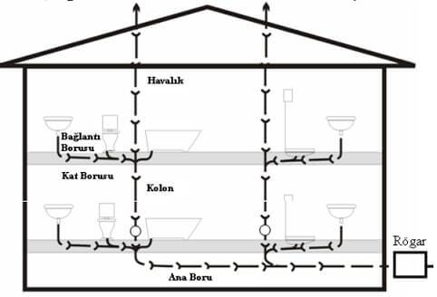 Bina İçi Atık Su Tesisatı