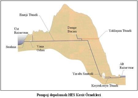 Hidroelektrik Enerji HES Kesit Örnekleri