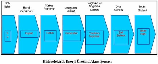 Hidroelektrik Enerji Üretimi Akım Şeması