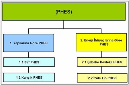 Hidroelektrik Enerji PHES