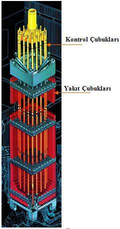 Basınçlı Su Reaktörleri Çubuklar