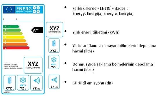 Buzdolabı Derin Dondurucu Enerji Tasarrufu