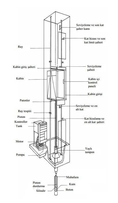 Direkt tahrikli hidrolik asansör elemanları