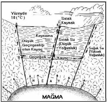 Jeotermal Enerji Hidrotermal