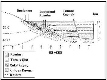 Jeotermal Enerji Rezervuar