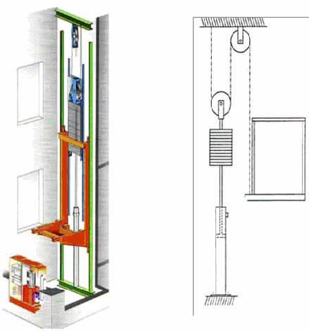 Karşı ağırlıktan tahrikli indirekt hidrolik asansör