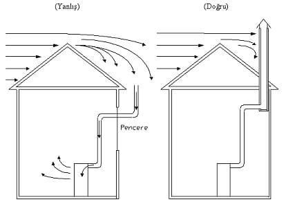 Pencere ve Duvar Delinerek Yapılan Bacalar - Baca Zehirlenmesi