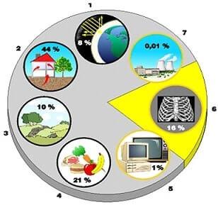 radyasyon kaynakları
