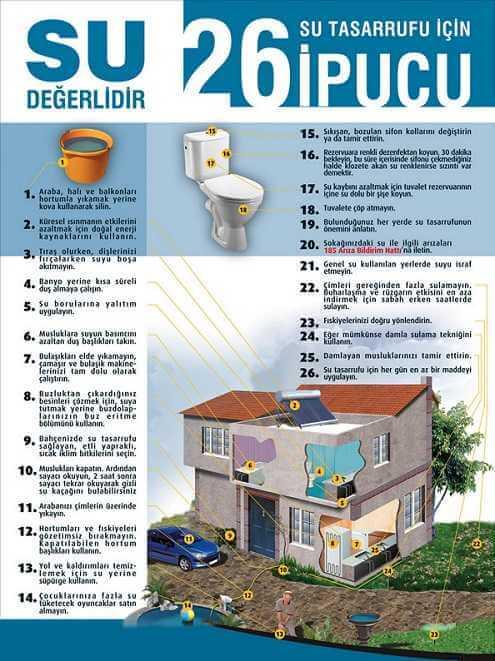 Su Tasarrufu İçin 26 İpucu