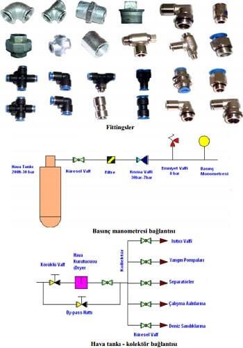 Basınçlı Hava Fittingsler ve Kollektör Bağlantısı