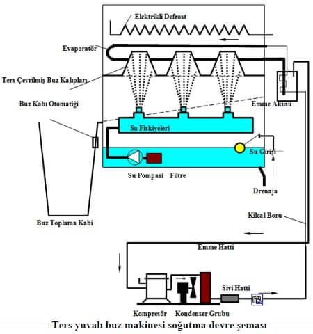 Buzmakinesi Soğutma Devre Şeması
