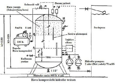 Hava Kompresörlü Hidrofor Tesisatı