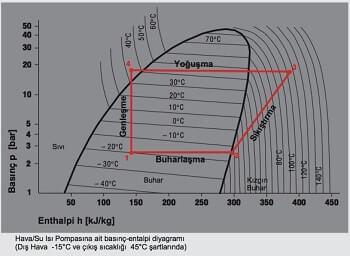 Isı Pompası Carnot Çevrimi