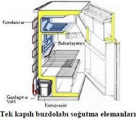 Tek Kapılı Buzdolabı Soğutma Elemanları