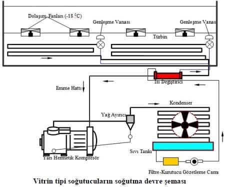 Vitrin Tipi Soğutucuların Soğutma Devre Şeması