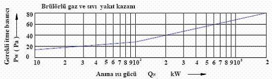 Baca Çapı Hesabı Grafik 3