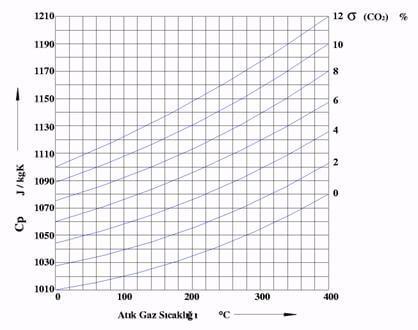 Baca Çapı Hesabı Grafik 6