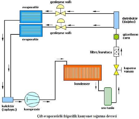 Çift Evaporatörlü Frigorifik Araçların Sogutma Devresi