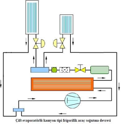 Çift Evaporatörlü Kamyon Tipi Frigorifik Araçların Sogutma Devresi