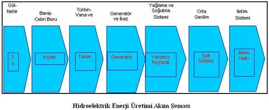 hidroelektrik-enerji-uretimi-akim-semasi