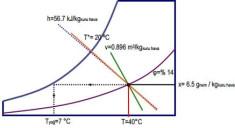 ornek-psikrometrik-diyagram