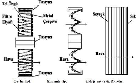 Panel Tip Filtre