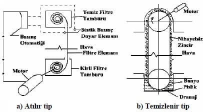 Yenilenen Tip Filtre
