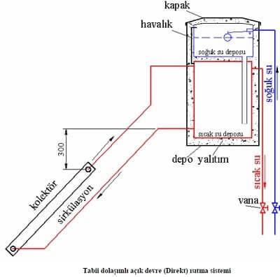 Güneş Enerjisi Açık Devre Isıtma Sistemi