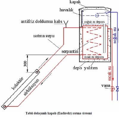 Güneş Enerjisi Kapalı Devre Isıtma Sistemi