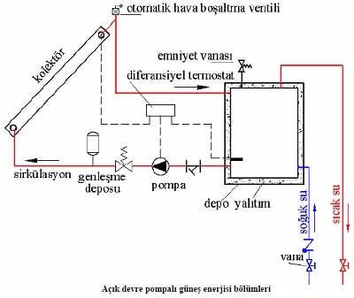 Güneş Enerjisi Pompalı Açık Devre Isıtma Sistemi