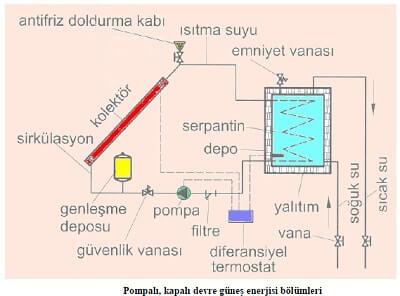 Güneş Enerjisi Pompalı Kapalı Devre Isıtma Sistemi
