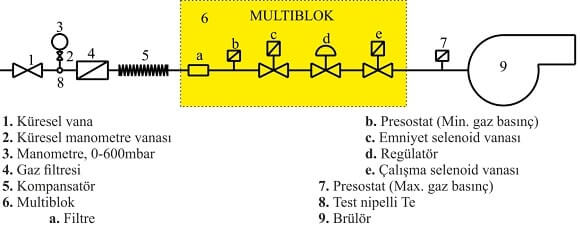 Multiblok Gaz Kontrol Hattı