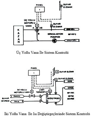 Kazan Sistem Kontrolü