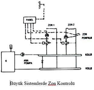 Kazan Sistem Zon Kontrolü