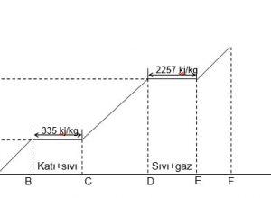Sıcaklık Entalpi Diyagramı