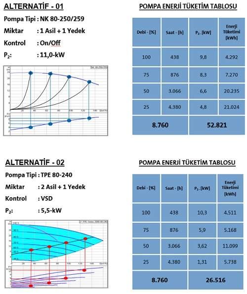 Frekans Konvertörlü Pompa Alternatifler