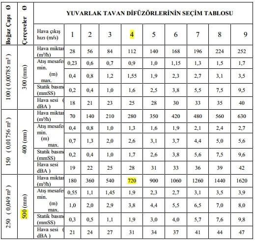 anemostat seçim değerleri