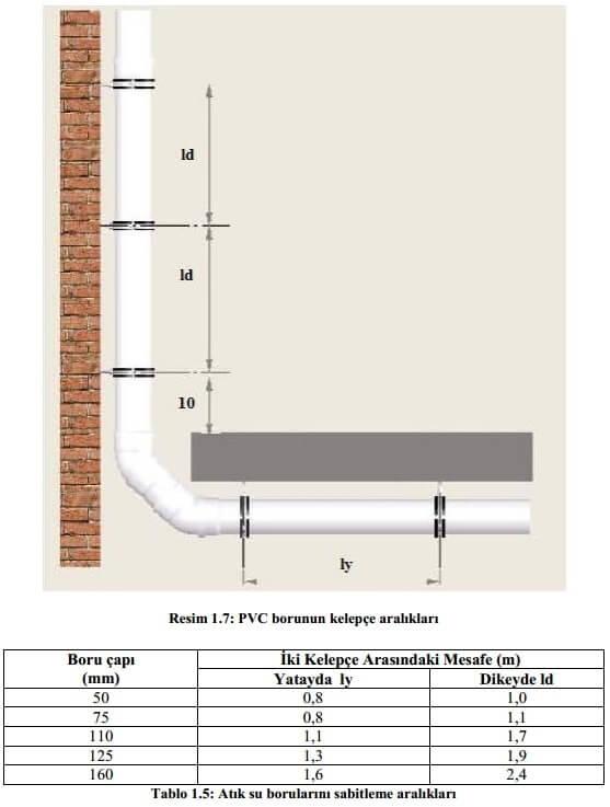 Atık su tesisatı borularının sabitleme aralıkları