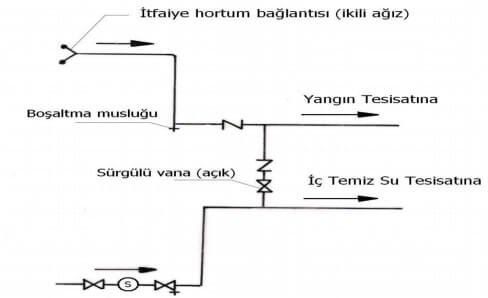 boru bağlantı şeması
