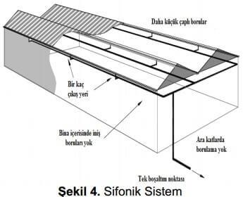 sifonik sistem