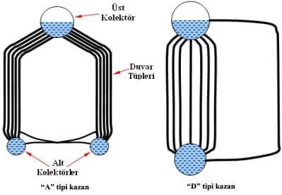 A ve D Tipi Kazan