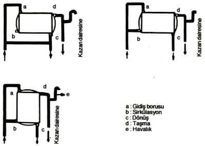 Açık Genleşme Deposu Bağlantı Şeması - 2