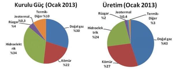 Hidroelektrik Enerjisi Grafiği