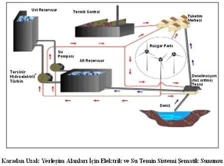 Hidroelektrik Enerji HES Şeması