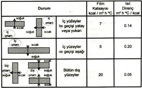 DIN 4701 'e Göre Yüzey Isı İletim Katsayıları