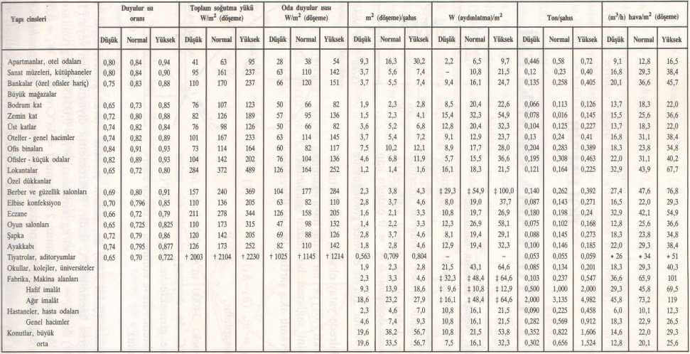 Comparison Table Air Conditioning and Heat Gain