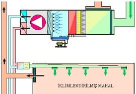 Air Handling Multiple mixture Cell