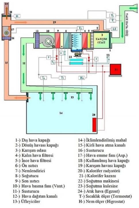 Air Handling Unit Scheme