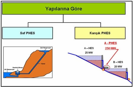 Hidroelektrik Enerji PHES Tipleri