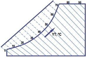 Yaş Termometre Sıcaklığı